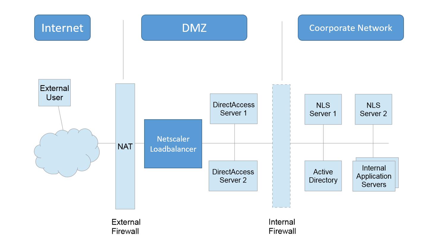 "Load Balancing Microsoft DirectAccess Using Netscaler ""IP-HTTPS"